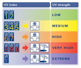 Rolleston Christchurch Uv Index Forecast